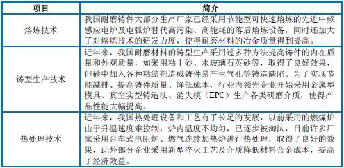 简述2014年中国耐磨铸件行业技术水平
