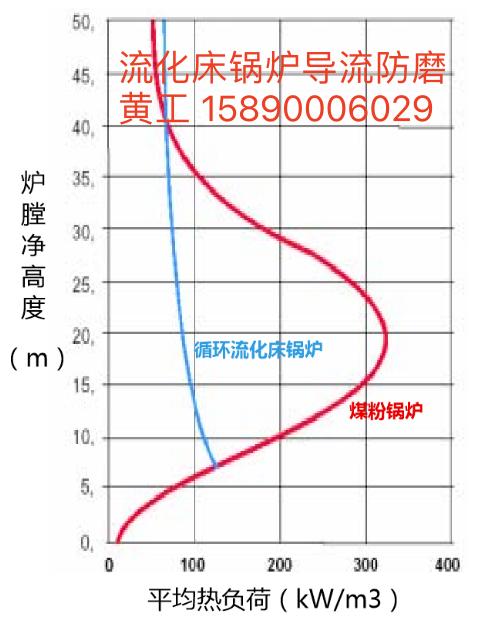 两种炉型的炉内热负荷分布比较