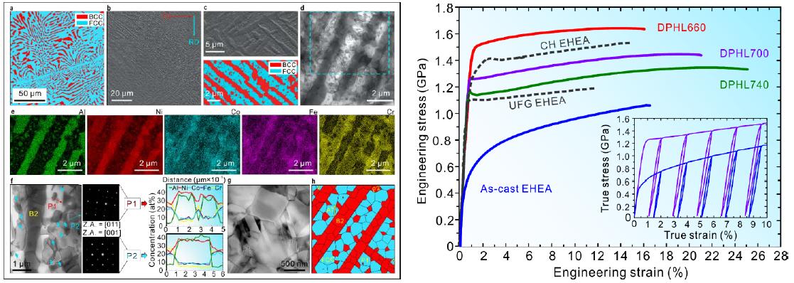 高强塑性超细晶共晶高熵合金