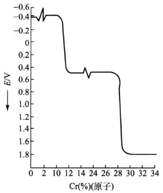 铬对Fe-Cr合金电极电位的影响