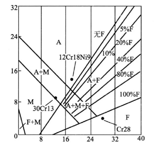 不锈钢组织状态图