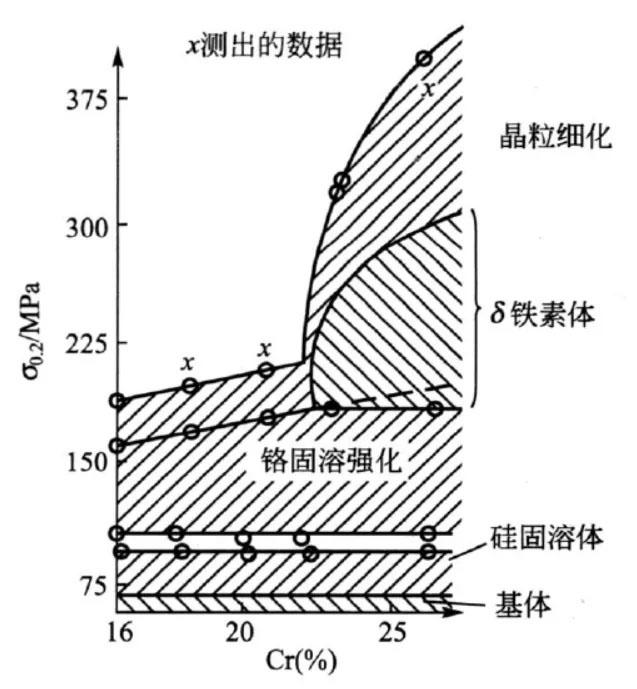影响奥氏体不锈钢强度的因素